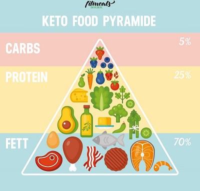 Ketogene-Lebensmittel-Pyramide