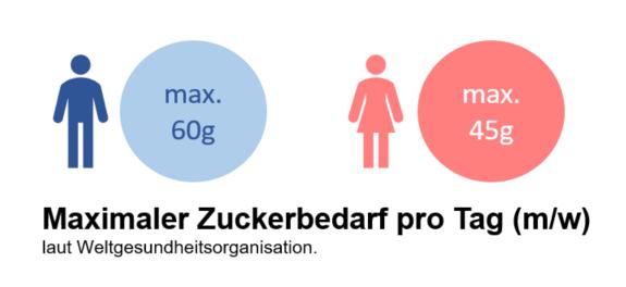 Zuckerbedarf-Mann-und-Frau